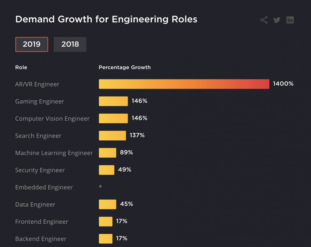 Demand Growth for Engineering Roles Unity Developer